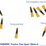 Pipehacker Tip: Create Your Bagpipe Practice Infographic